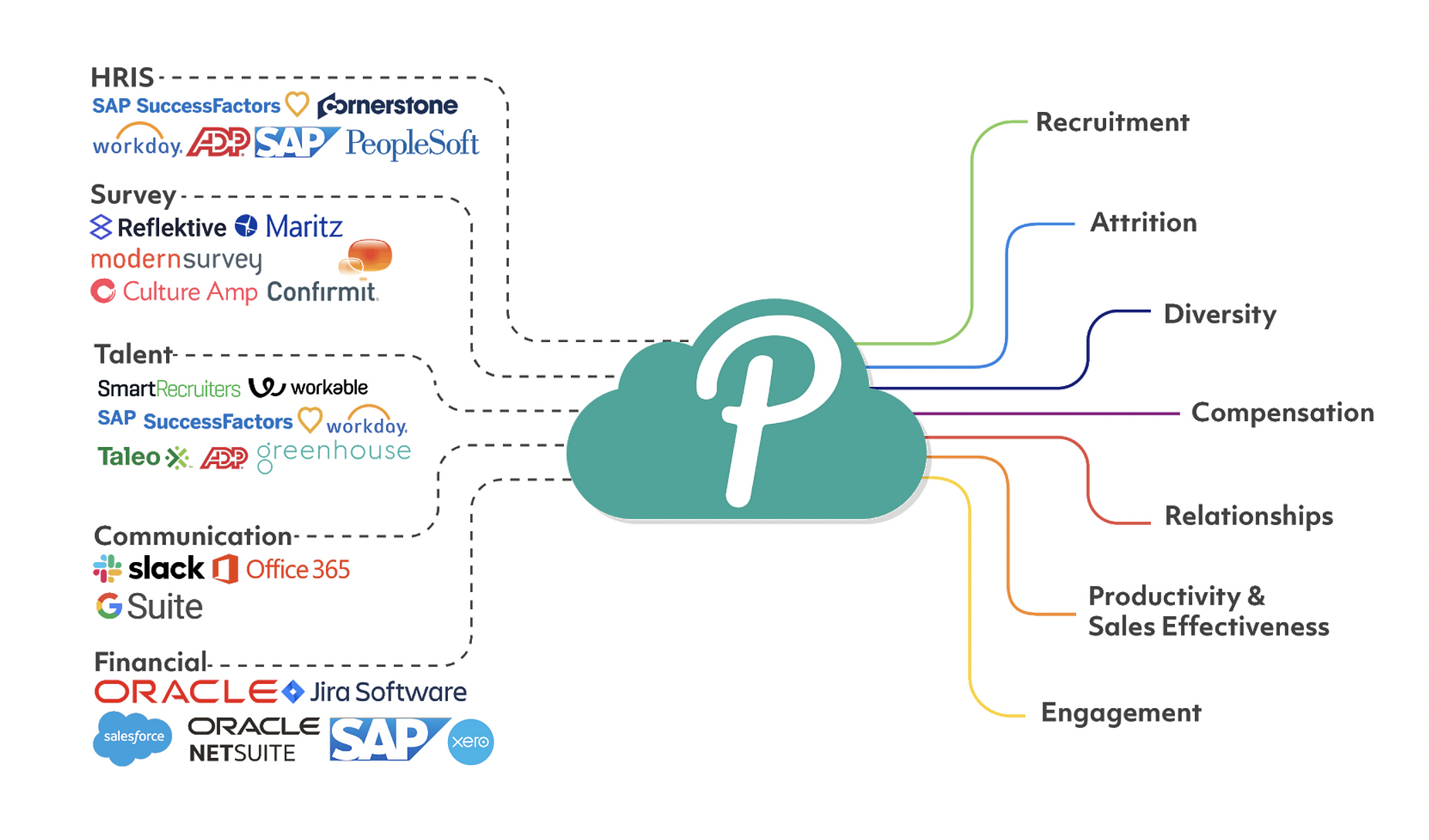 Panalyt integrates and analyze people data scattered across disparate HR, Business, Finance and Productivity systems and files