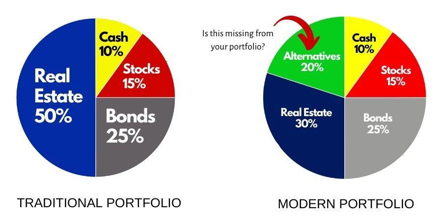 Portfolio Diversity Alternative Investments